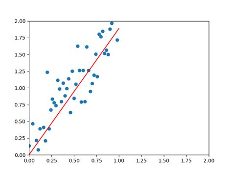 A line-by-line layman's guide to Linear Regression using