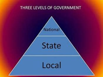 Bundle of 4 - Tutorial - Federal, State & Local Government