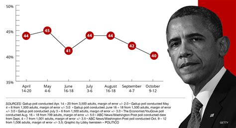 Poll: Obama hits lowest approval - POLITICO