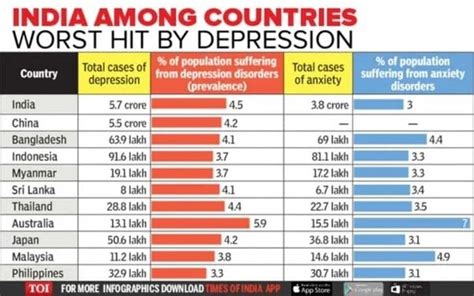 Which is the most depressed country and why? - Quora