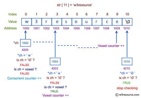 C exercises: Count the number of vowels and consonants