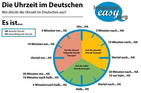 Telling the Time in German! Examples&Explanations on