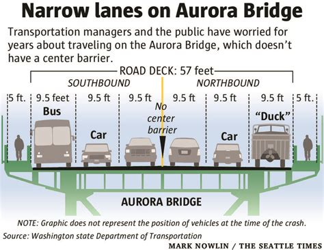 Span's narrow lanes a longtime safety concern | The